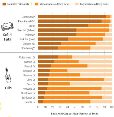 Piesātināto taukskābju proporcija dažādās eļļās.