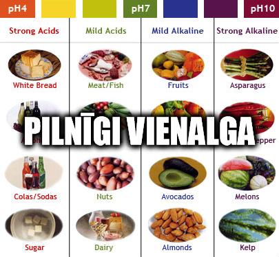 Organismam ir pilnīgi ph par tavu pH diētu