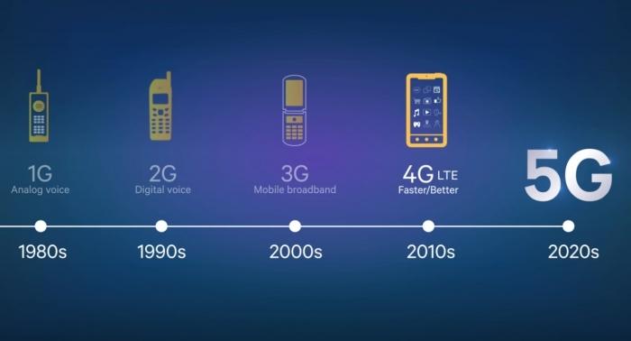Mobilo sakaru paaudžu evolūcija no 1G līdz 5G