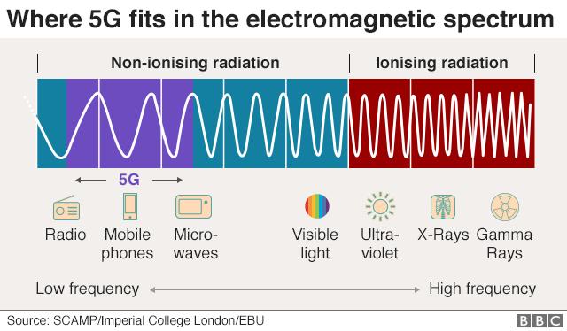 Elektromagnētisko viļņu spektrs.